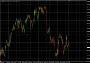 Candlesticks EURUSD Chart