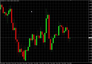 chart zoom candles