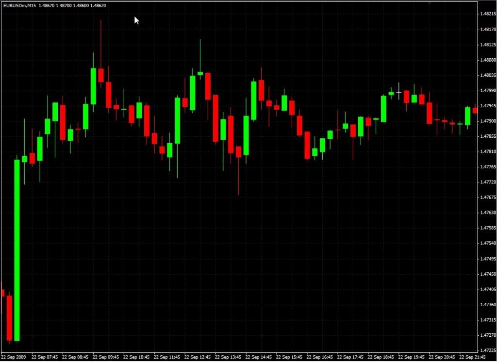Cursul de Forex – 2.2 Cum analizăm piaţa – Tipuri de analize