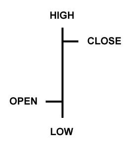 Cursul de Forex – 3.1 Analiza Tehnica – Tipuri de harti