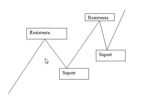 Cursul de Forex – 3.2 Analiza tehnica – Nivele de suport si rezistenta