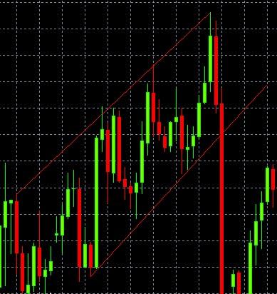 linii de trend orizontale