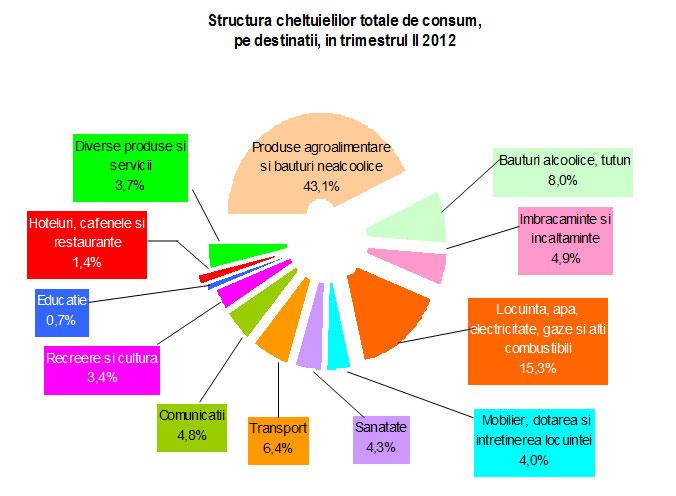 repartizare cheltuieli consum